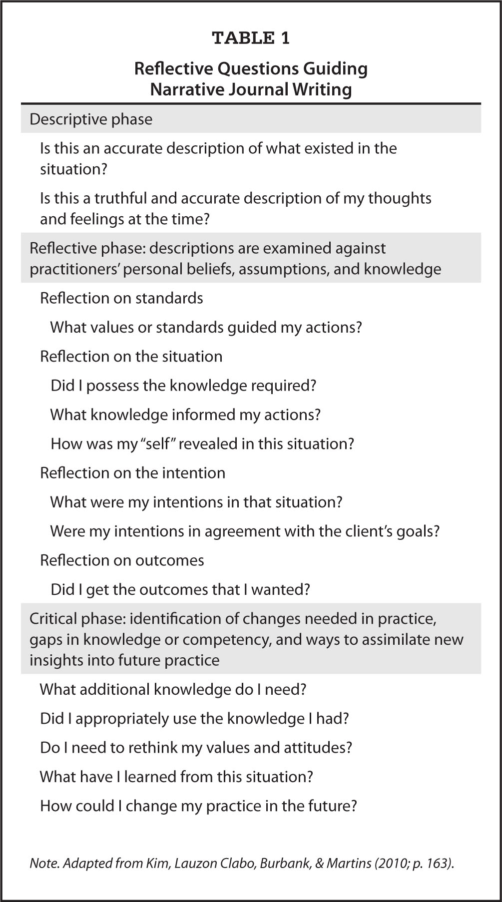 my reflection essay Personal reflective essay ideas we want to share some reflective essay examples ideas you can use for your personal writing: how i met my best friend, and why we became friends.