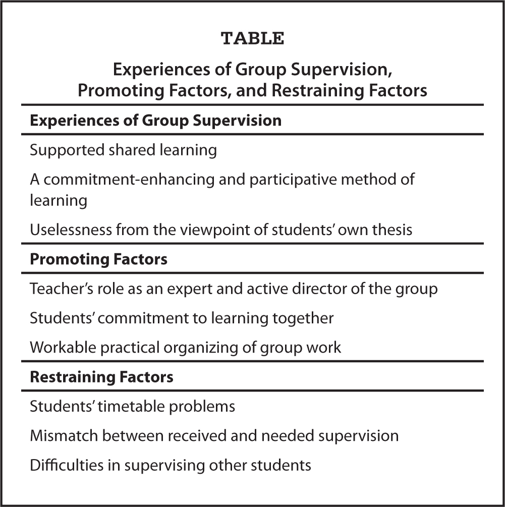 Experiences of Group Supervision, Promoting Factors, and Restraining Factors