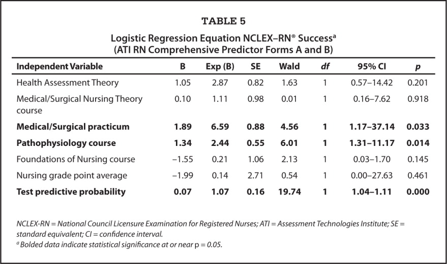 Logistic Regression Equation NCLEX–RN® Successa (ATI RN Comprehensive Predictor Forms A and B)