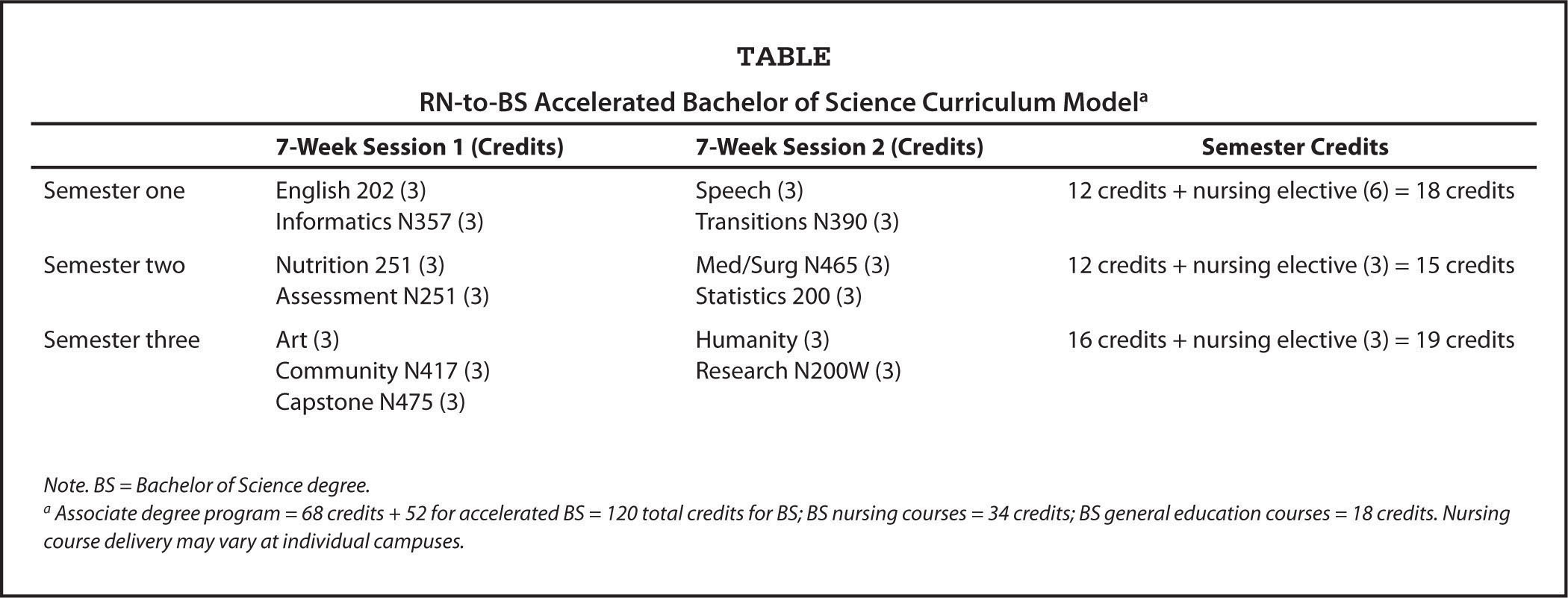 RN-to-BS Accelerated Bachelor of Science Curriculum Modela