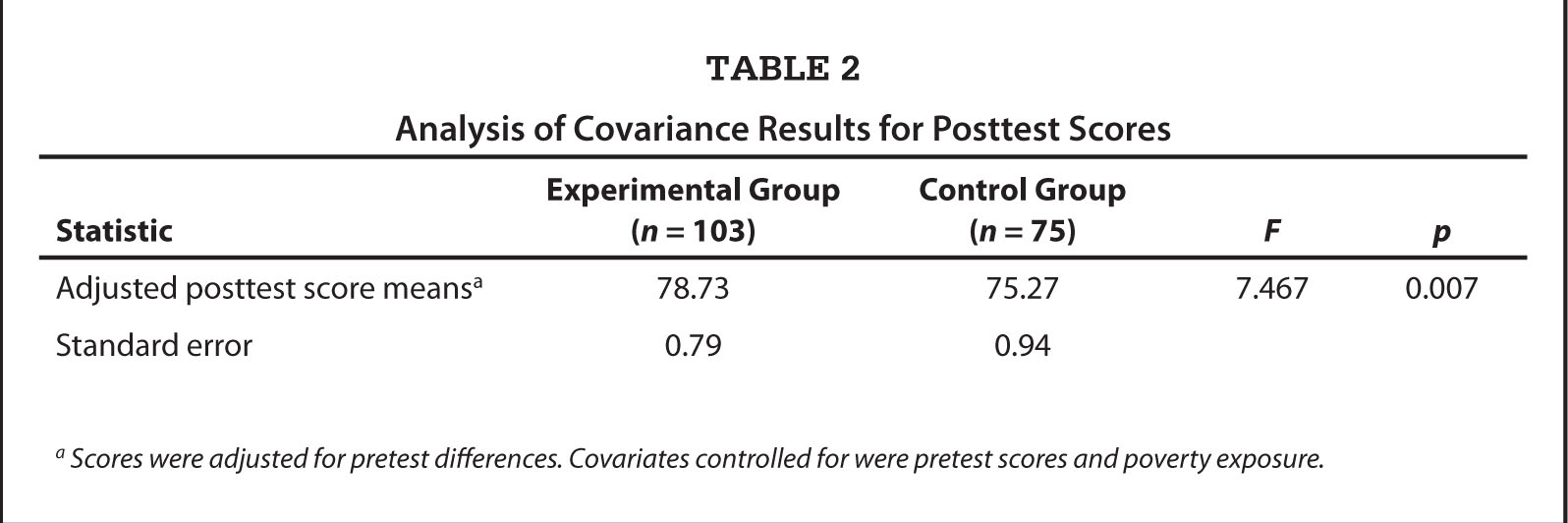 Analysis of Covariance Results for Posttest Scores