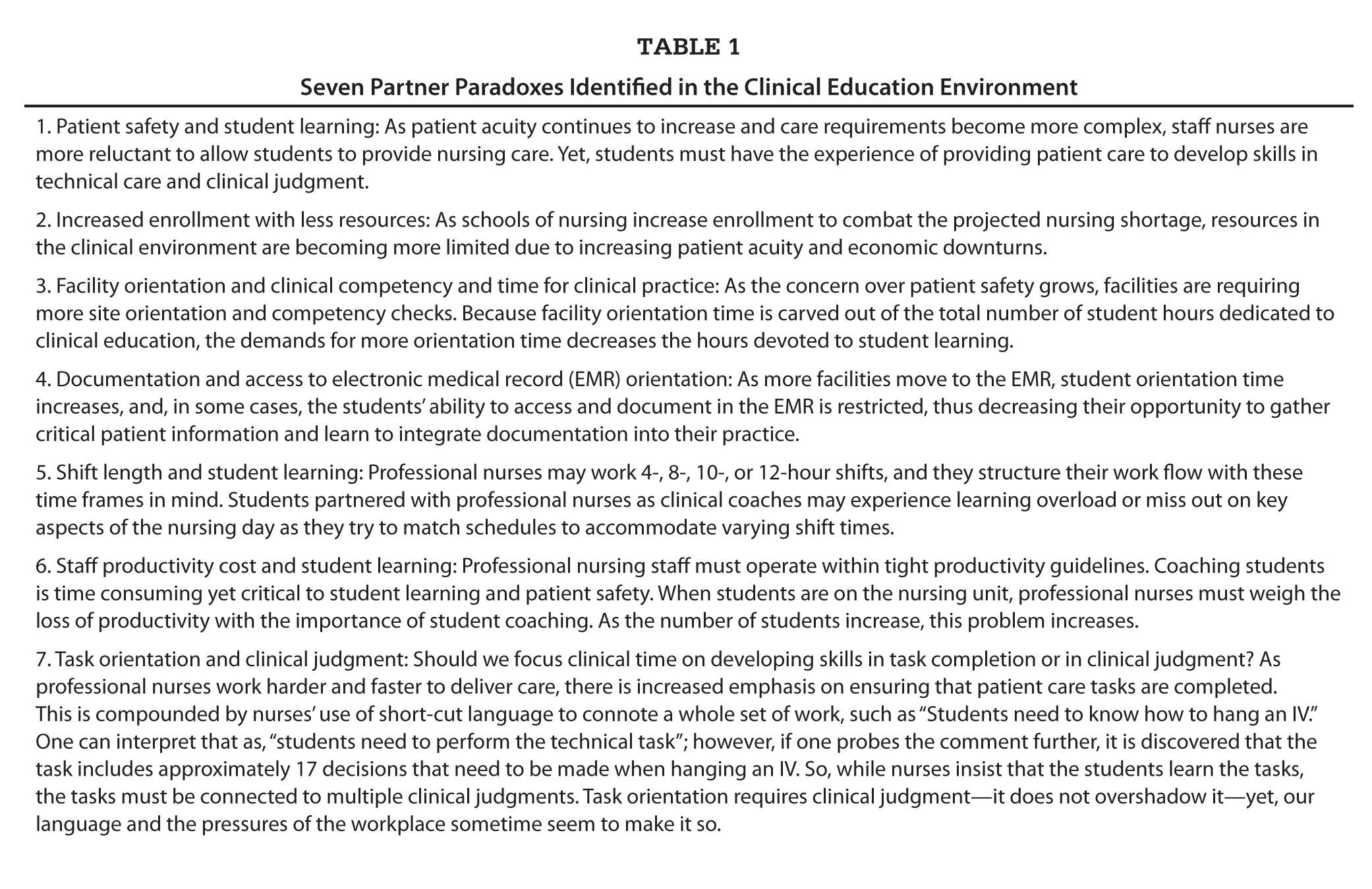 Seven Partner Paradoxes Identified in the Clinical Education Environment