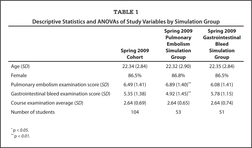 Descriptive Statistics and ANOVAs of Study Variables by Simulation Group