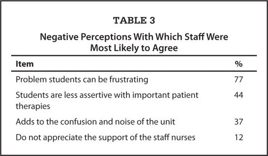 Negative Perceptions With Which Staff Were Most Likely to Agree