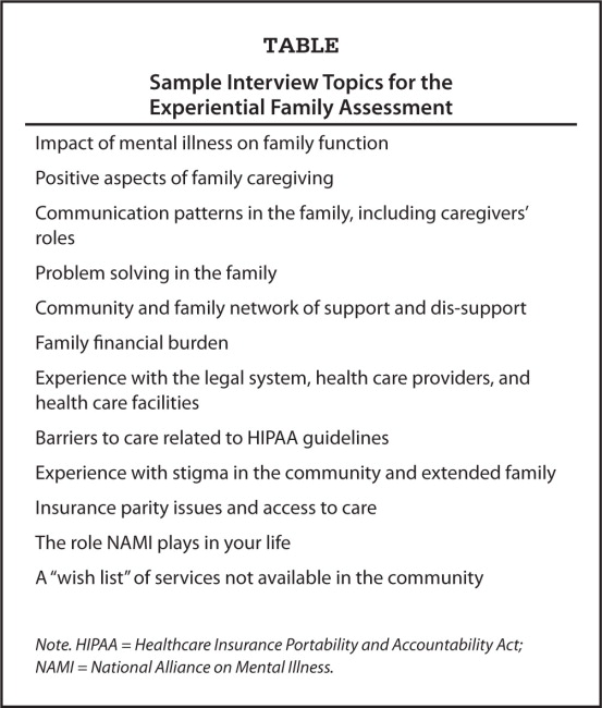 Sample Interview Topics for the Experiential Family Assessment