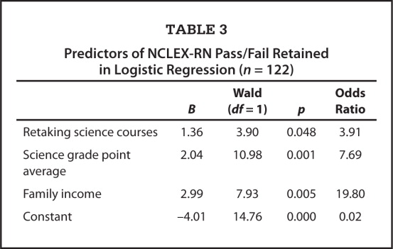 Predictors of NCLEX-RN Pass/Fail Retained in Logistic Regression (n = 122)