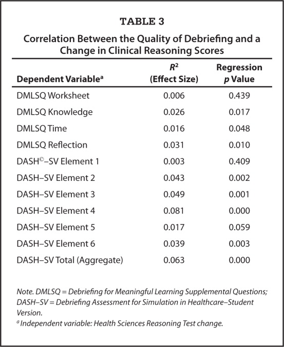 Correlation Between the Quality of Debriefing and a Change in Clinical Reasoning Scores
