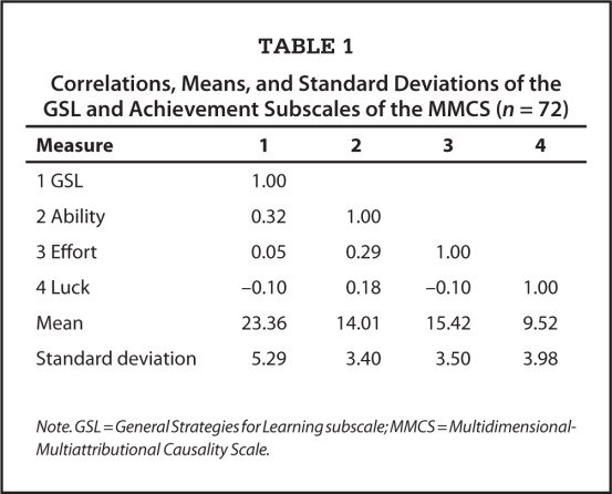 Correlations, Means, and Standard Deviations of the GSL and Achievement Subscales of the MMCS (n = 72)