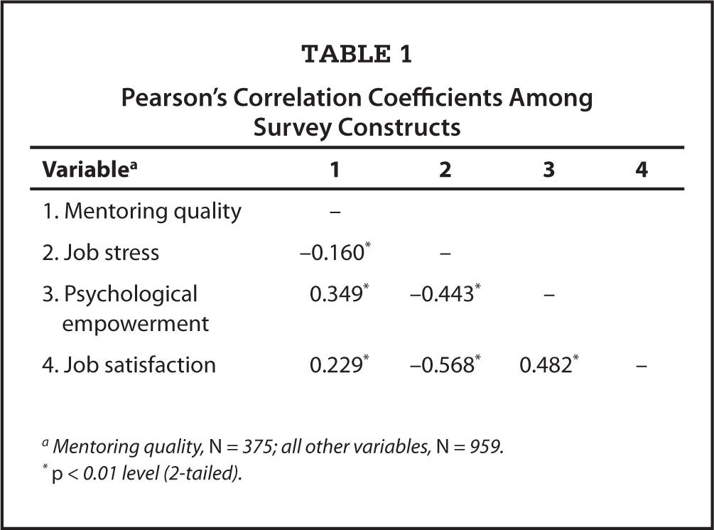 Pearson's Correlation Coefficients Among Survey Constructs