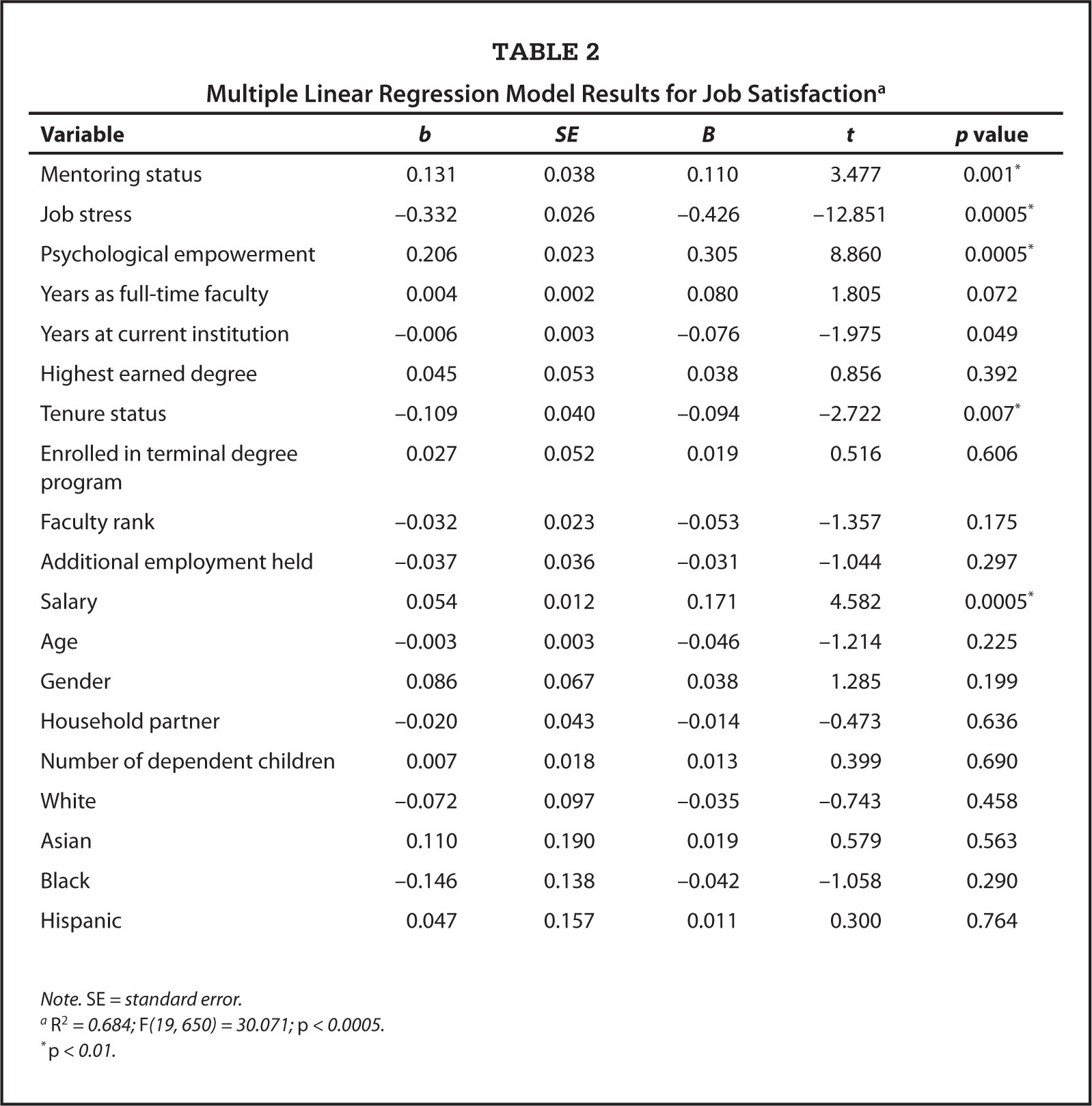 Multiple Linear Regression Model Results for Job Satisfactiona
