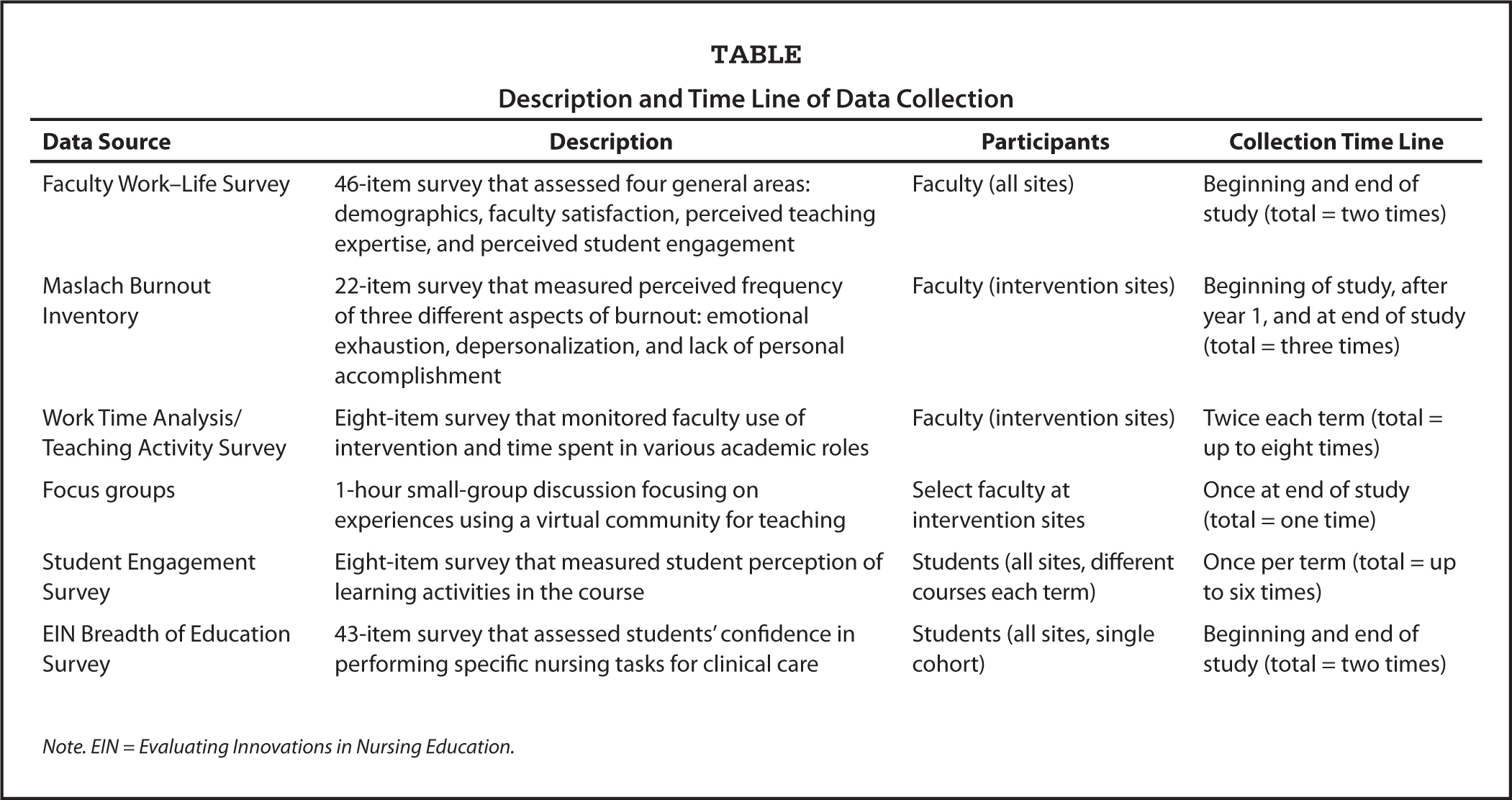 Lessons learned in multisite nursing education research while figurestables gamestrikefo Image collections