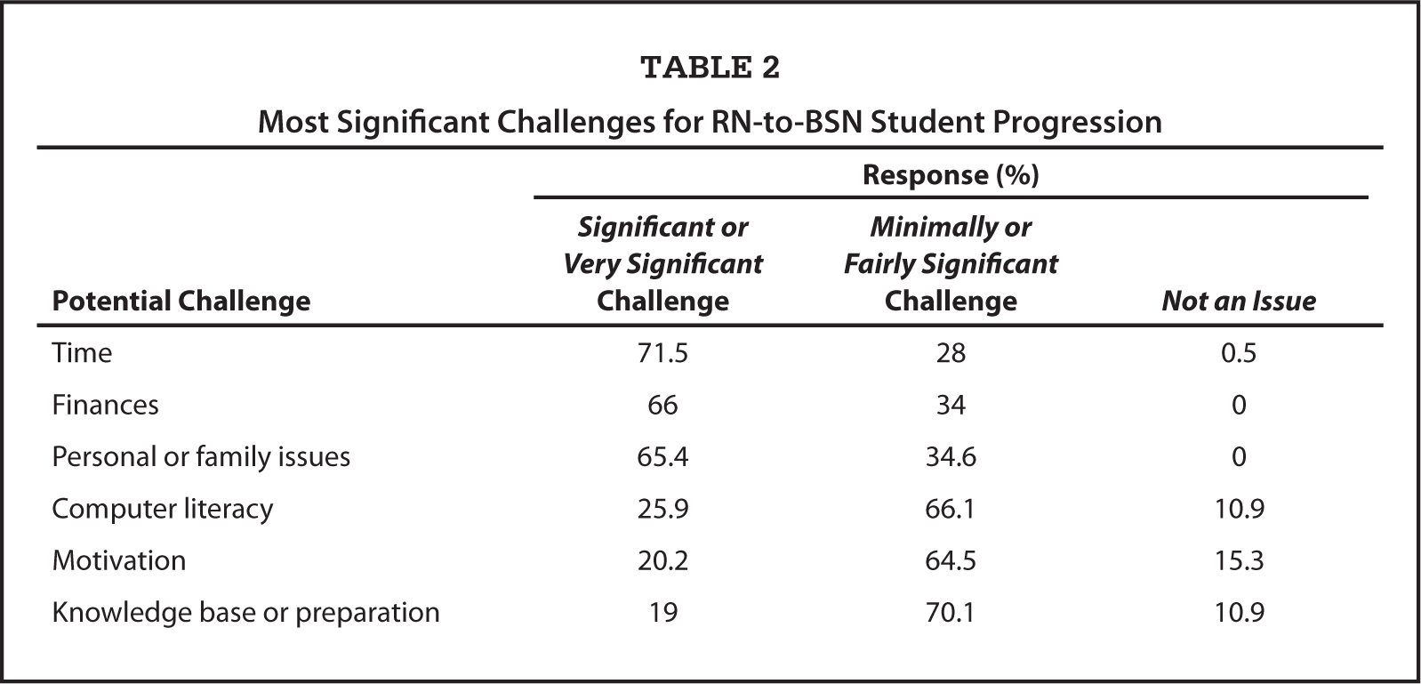 competencies differences between adn and bsn essay Comparing the rn and bsn: both adn-prepared and bsn-prepared nurses can care for patients and perform traditional duties such as assessments.