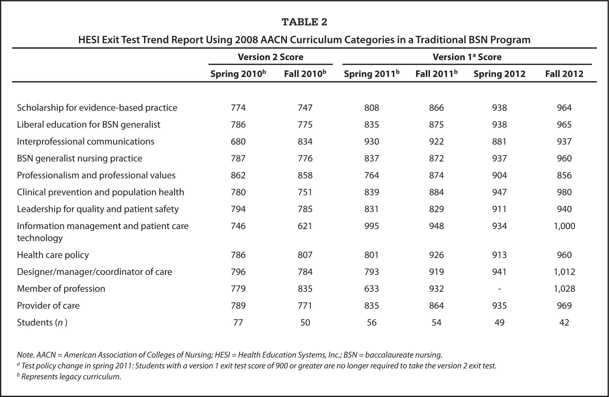 HESI Exit Test Trend Report Using 2008 AACN Curriculum Categories in a Traditional BSN Program