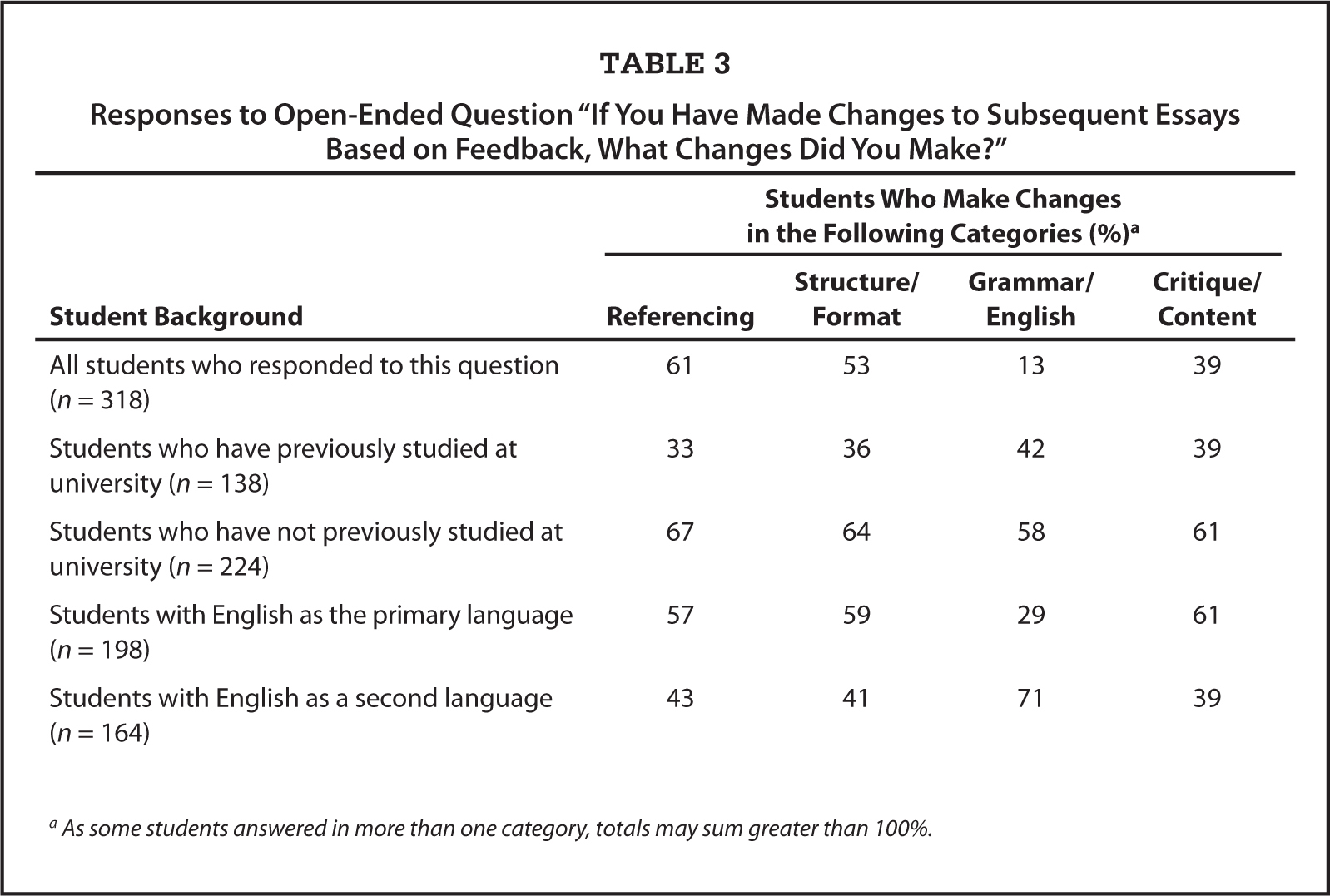 """Responses to Open-Ended Question """"If You Have Made Changes to Subsequent Essays Based on Feedback, What Changes Did You Make?"""""""