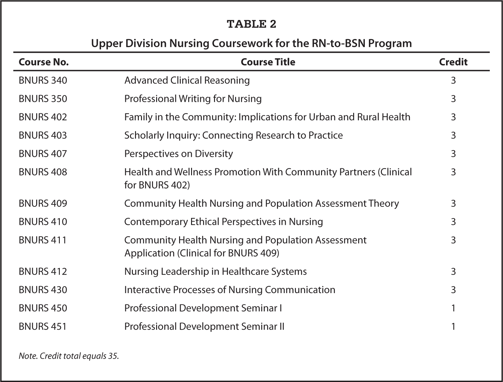 rn to bsn curriculum