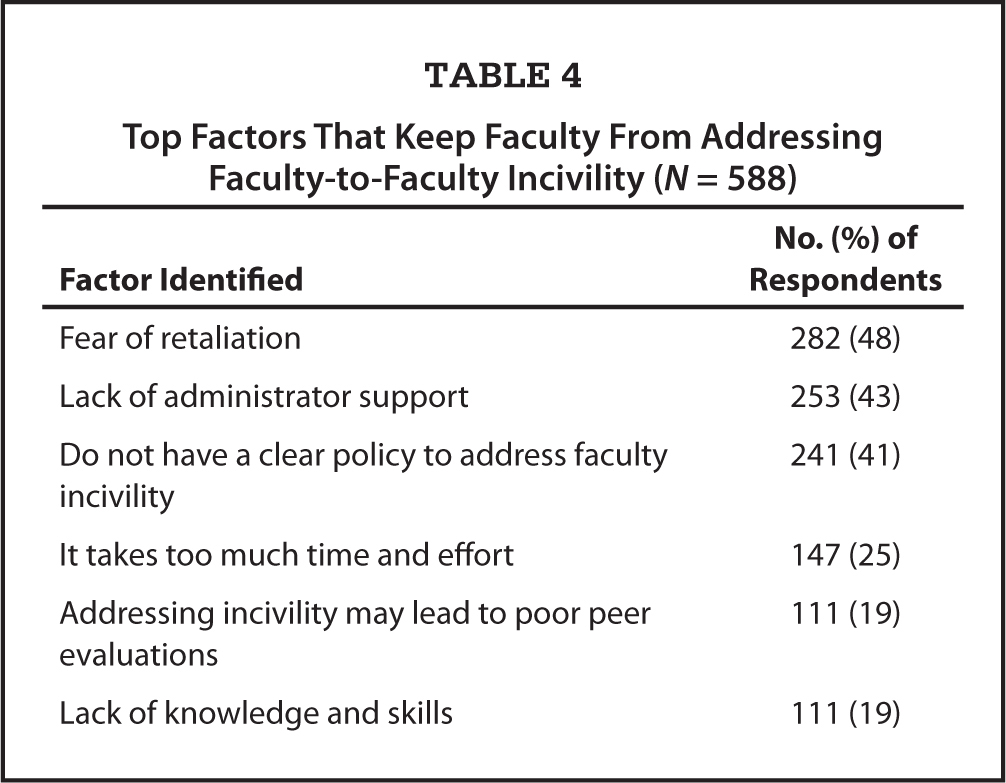 Top Factors That Keep Faculty From Addressing Faculty-to-Faculty Incivility (N = 588)