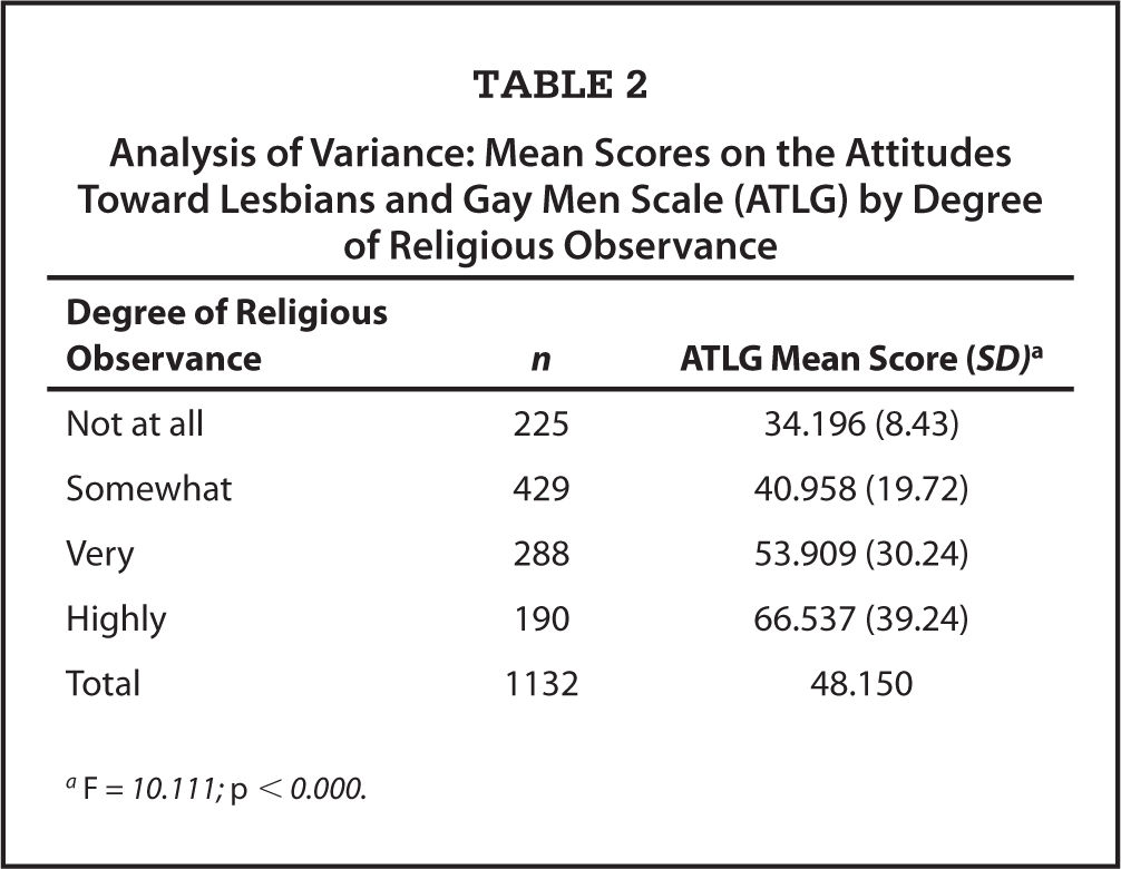 Analysis of Variance: Mean Scores on the Attitudes Toward Lesbians and Gay Men Scale (ATLG) by Degree of Religious Observance