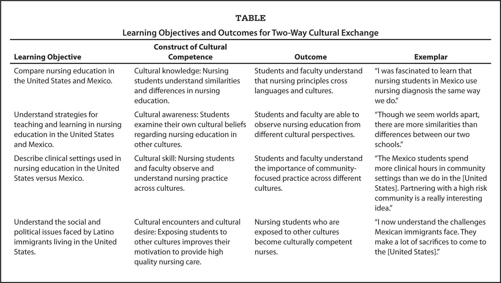 Learning Objectives and Outcomes for Two-Way Cultural Exchange