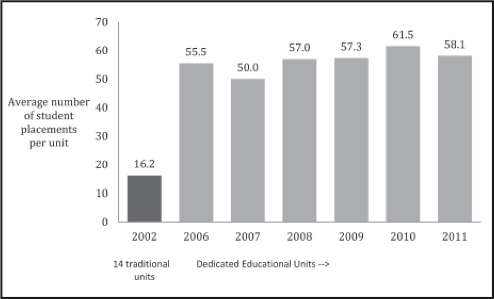 University of Portland, School of Nursing's average number of student placements per unit in 2002 and 2006 to 2011. Note. Calculation is based on 14 traditional units in 2002, six Dedicated Education Units (DEUs) in 2006, eight DEUs in 2007 to 2009, and nine DEUs in 2010 to 2011 (Nishioka et al., 2012). Reprinted with permission from the University of Portland School of Nursing.