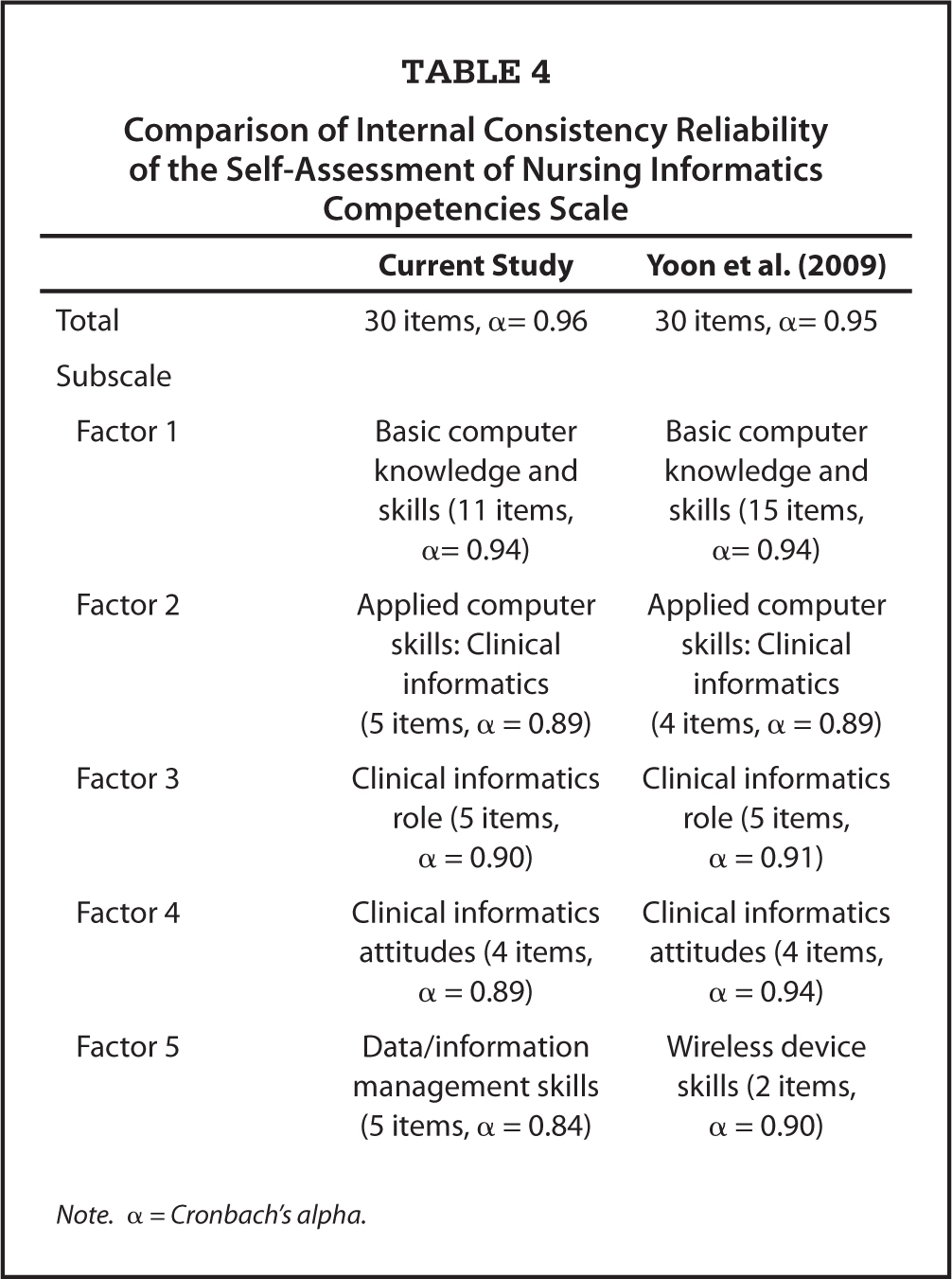 Comparison of Internal Consistency Reliability of the Self-Assessment of Nursing Informatics Competencies Scale