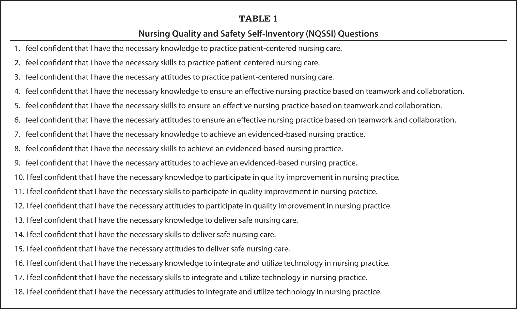 Nursing Quality and Safety Self-Inventory (NQSSI) Questions