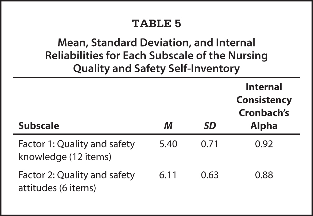 Mean, Standard Deviation, and Internal Reliabilities for Each Subscale of the Nursing Quality and Safety Self-Inventory