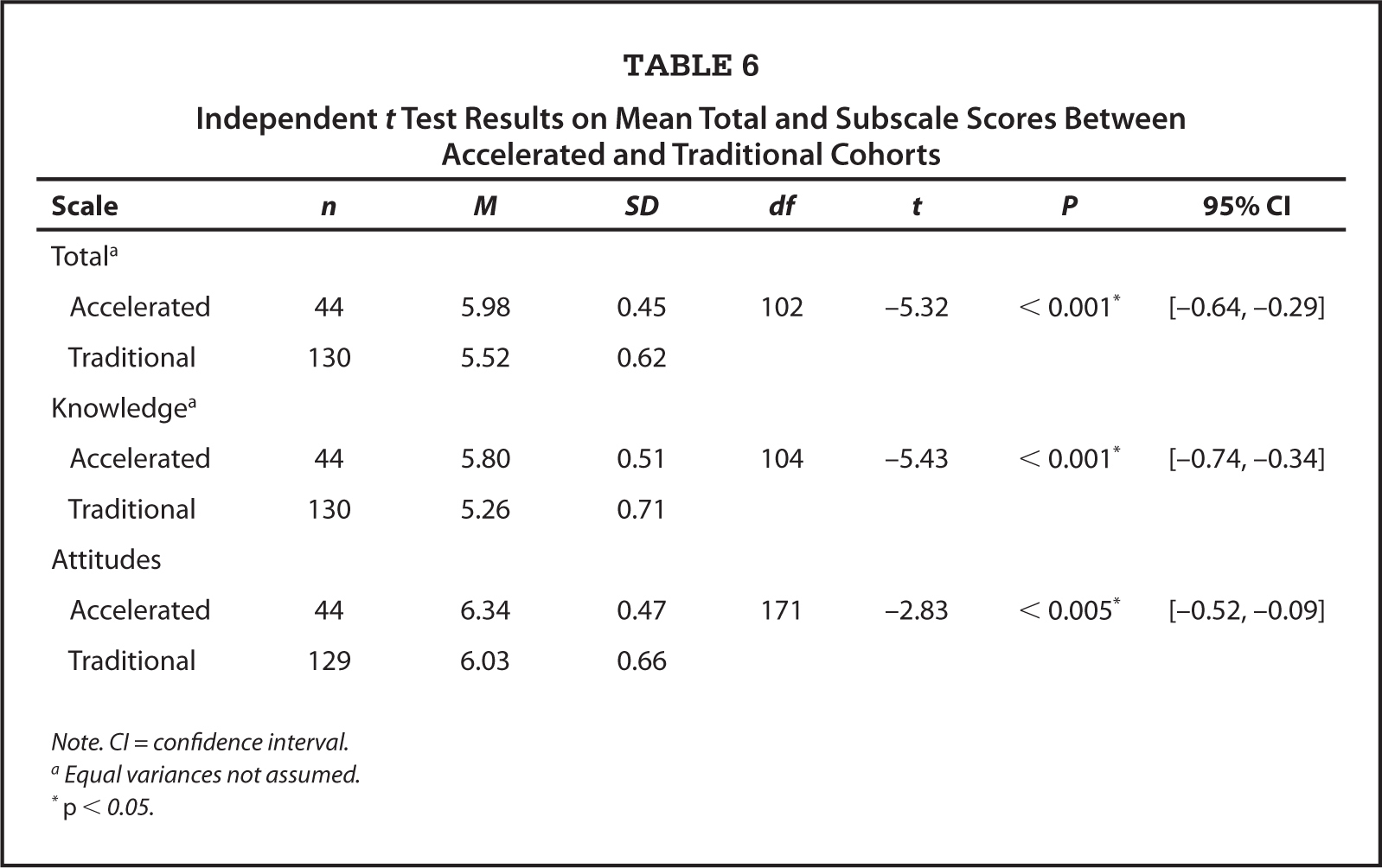 Independent t Test Results on Mean Total and Subscale Scores Between Accelerated and Traditional Cohorts