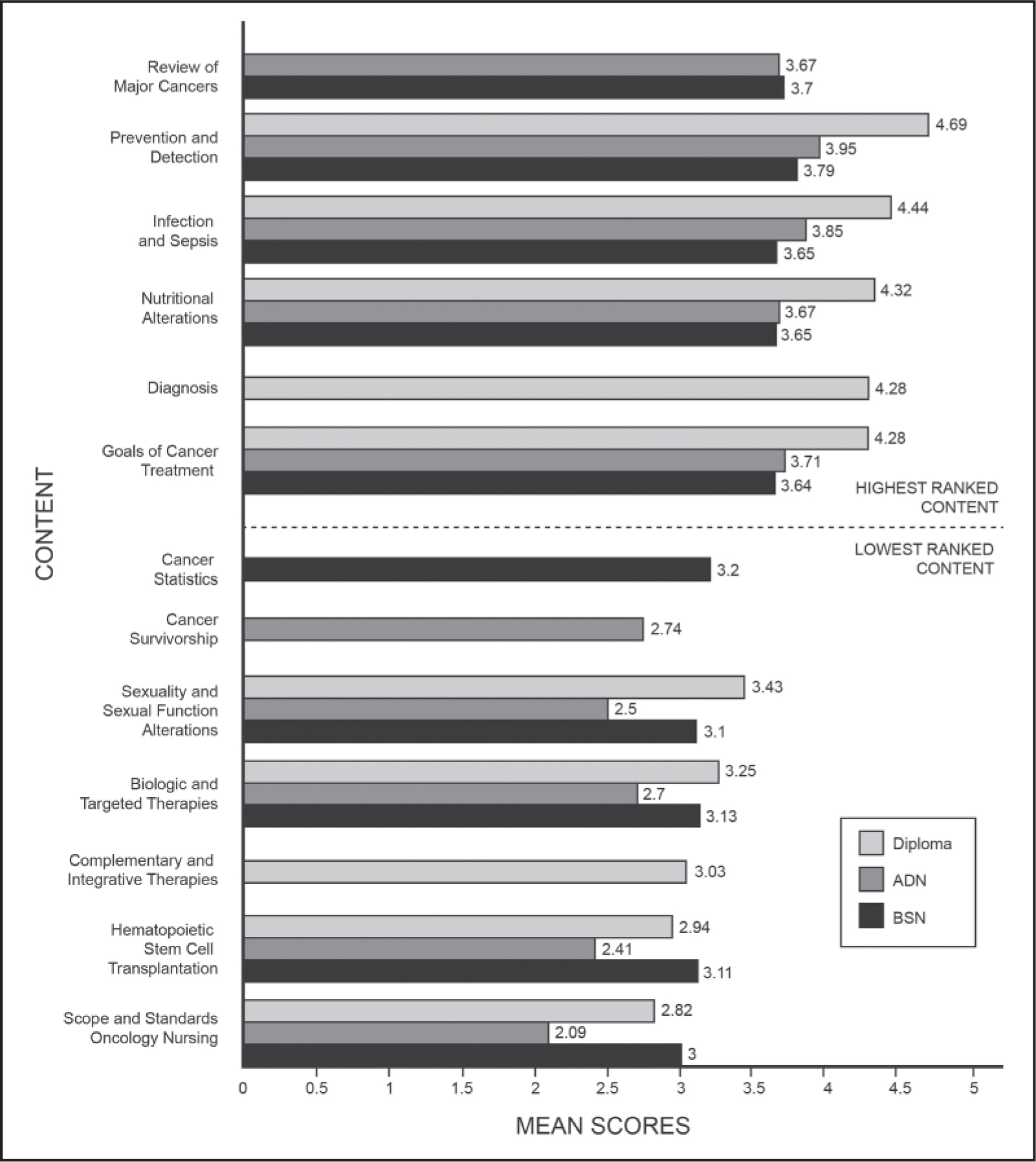 A National Survey Of Oncology Content In Prelicensure Registered