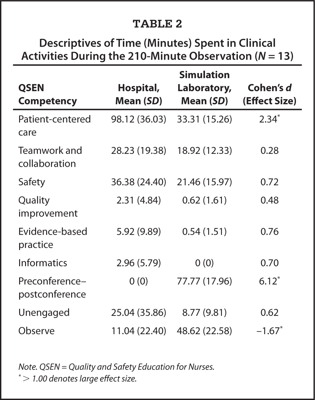 Descriptives of Time (Minutes) Spent in Clinical Activities During the 210-Minute Observation (N = 13)
