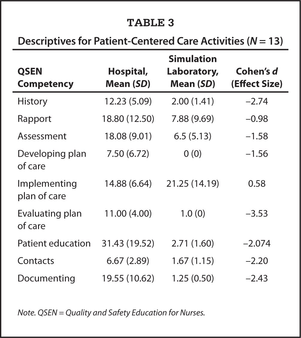 Descriptives for Patient-Centered Care Activities (N = 13)