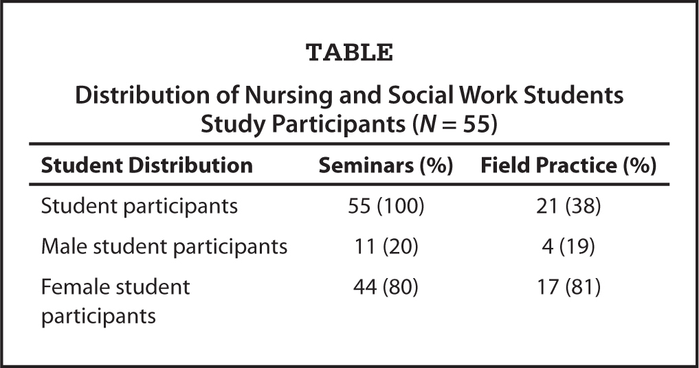 Distribution of Nursing and Social Work Students Study Participants (N = 55)
