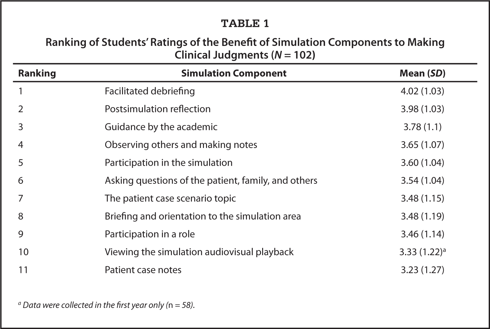 Ranking of Students' Ratings of the Benefit of Simulation Components to Making Clinical Judgments (N = 102)