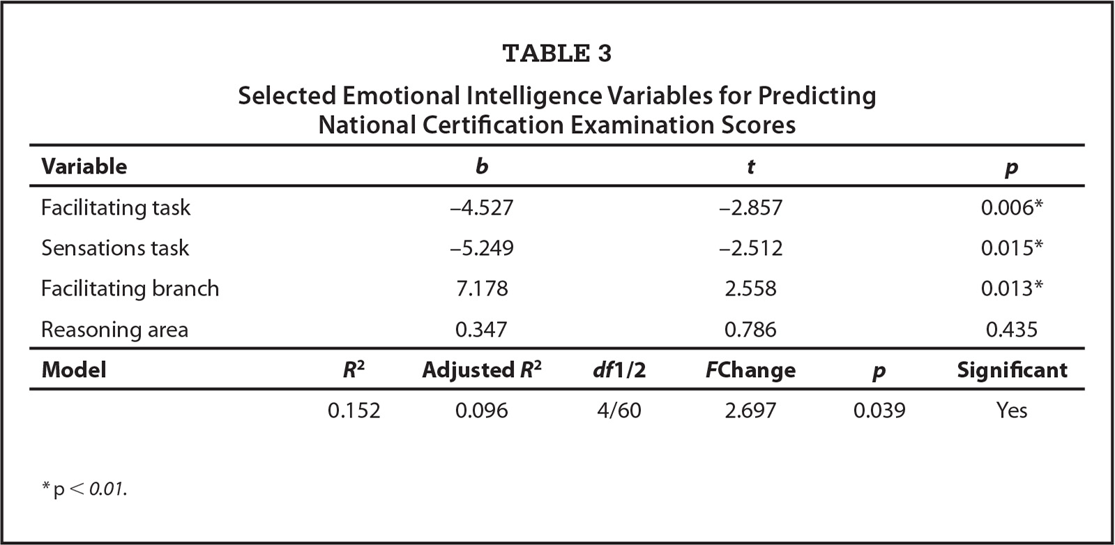 Selected Emotional Intelligence Variables for Predicting National Certification Examination Scores