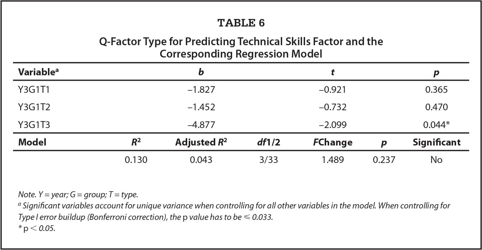 q factor emotional intelligence profiles as an area for q factor type for predicting technical skills factor and the corresponding regression model