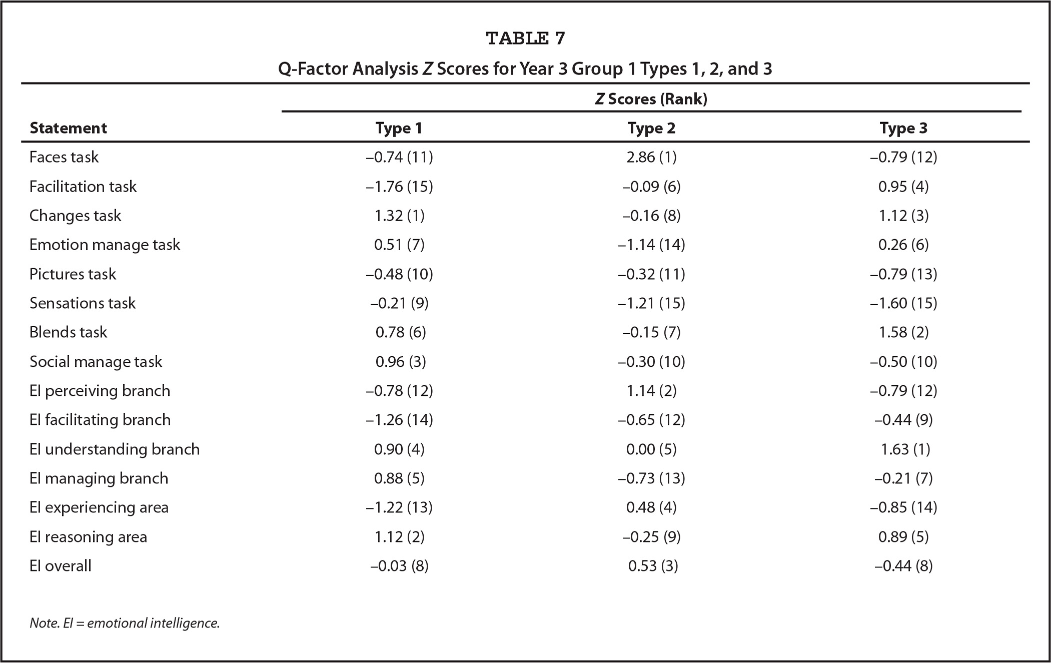 Q-Factor Analysis Z Scores for Year 3 Group 1 Types 1, 2, and 3
