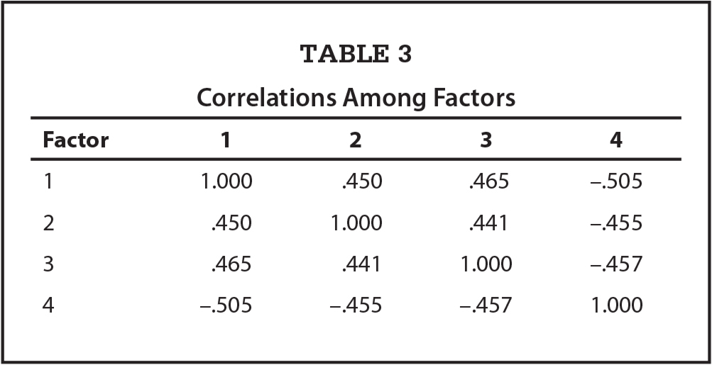 Correlations Among Factors
