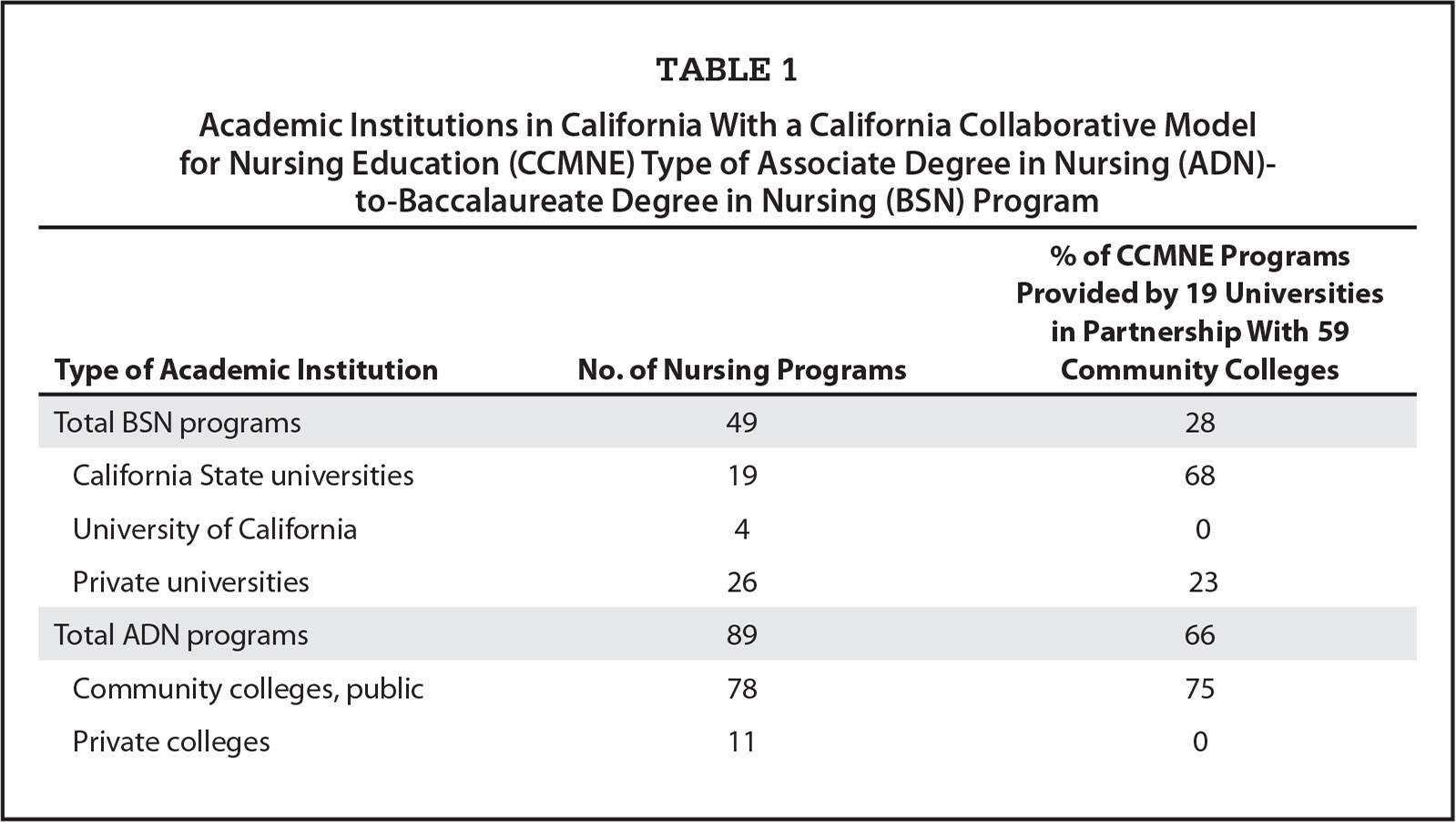 Collaborative Teaching Degree ~ Advancing associate degree in nursing to baccalaureate