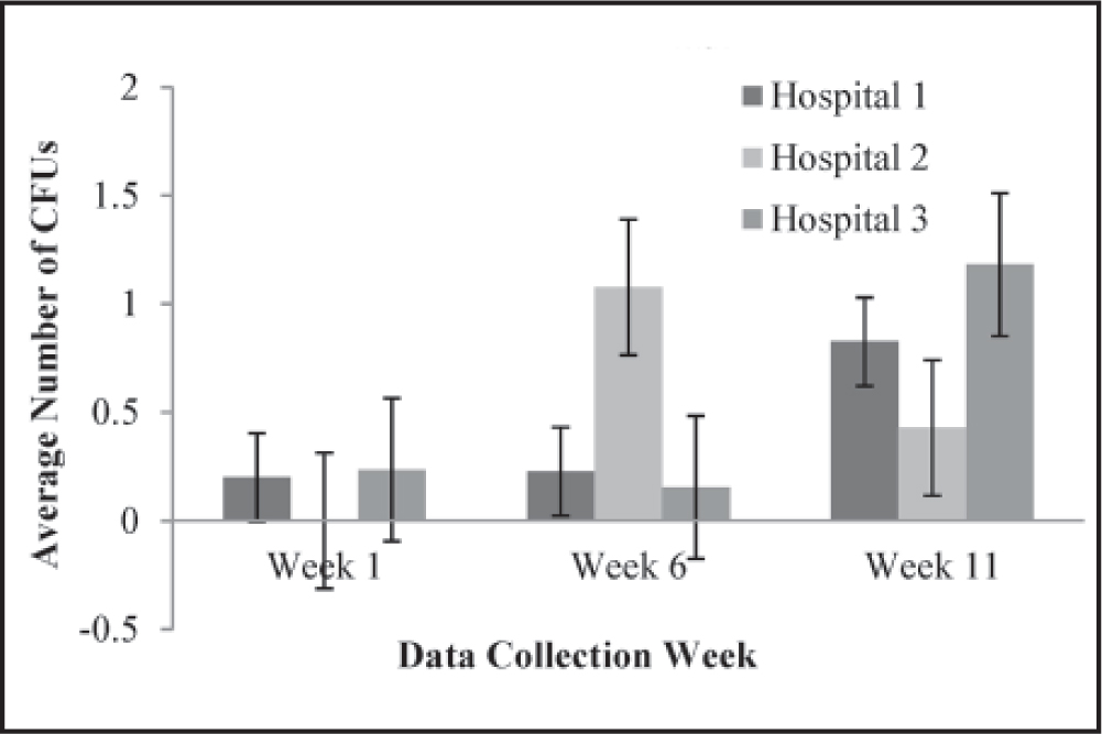 Colonization of methicillin-resistant Staphylococcus aureus across hospitals over the 3-month study period. Note. CFUs = colony forming units; error bars denote 1 standard deviation.