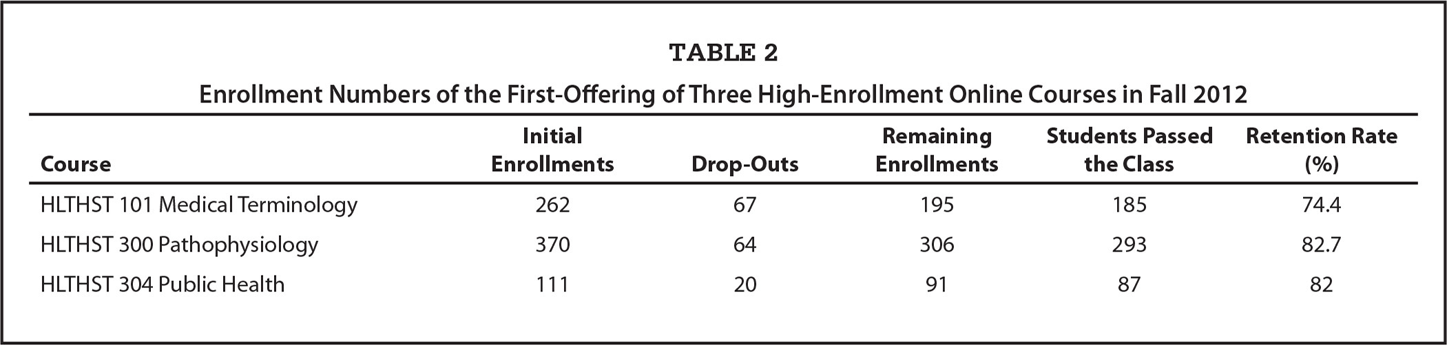 Enrollment Numbers of the First-Offering of Three High-Enrollment Online Courses in Fall 2012