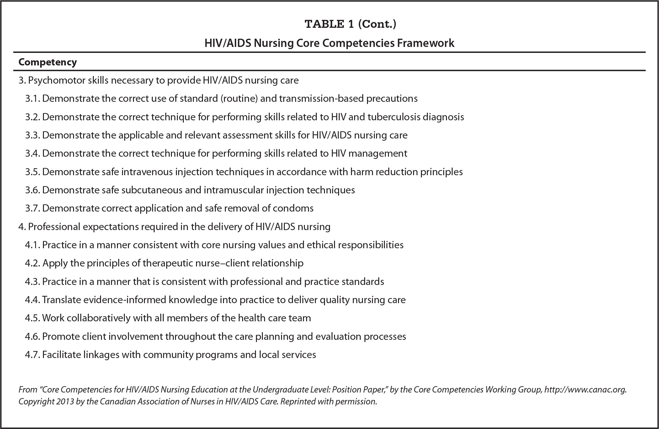 HIV/AIDS Nursing Core Competencies Framework