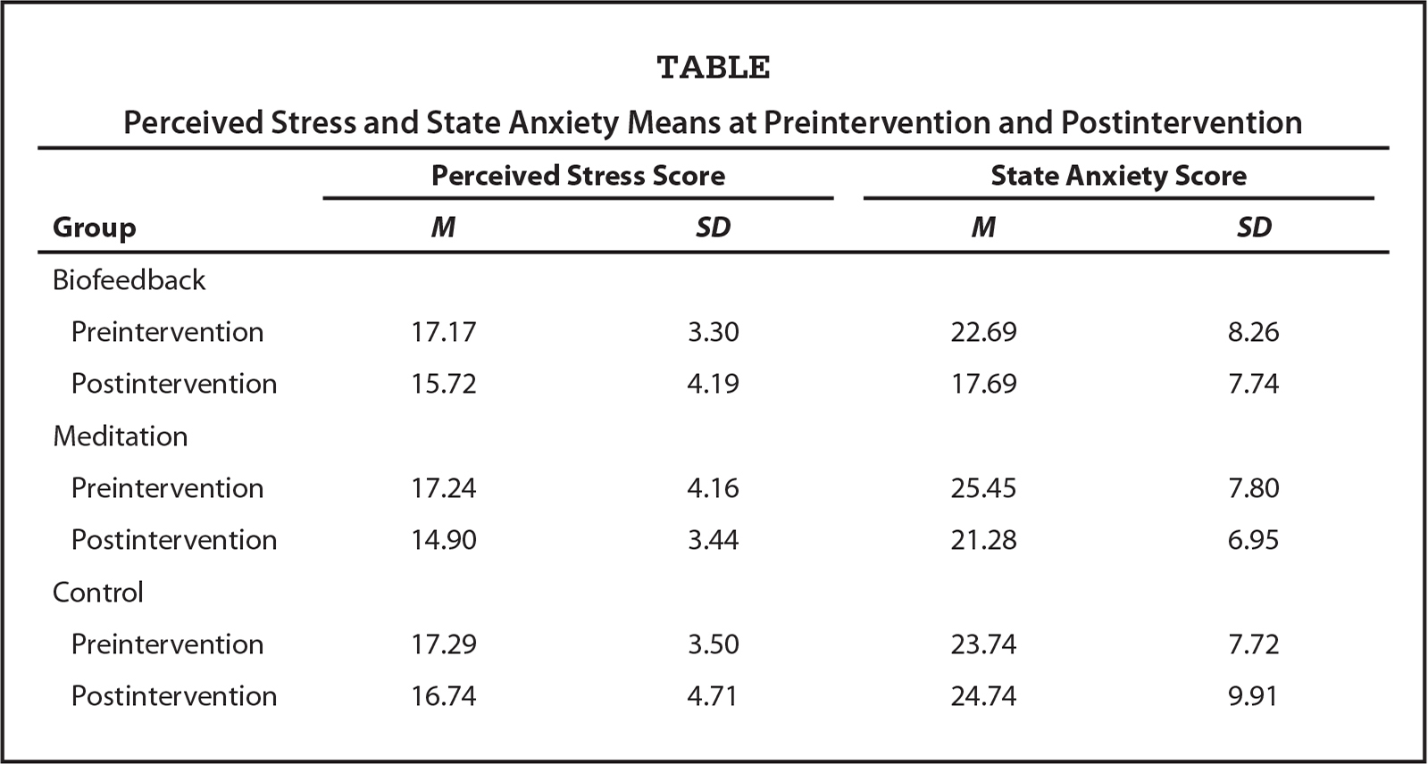 Perceived Stress and State Anxiety Means at Preintervention and Postintervention