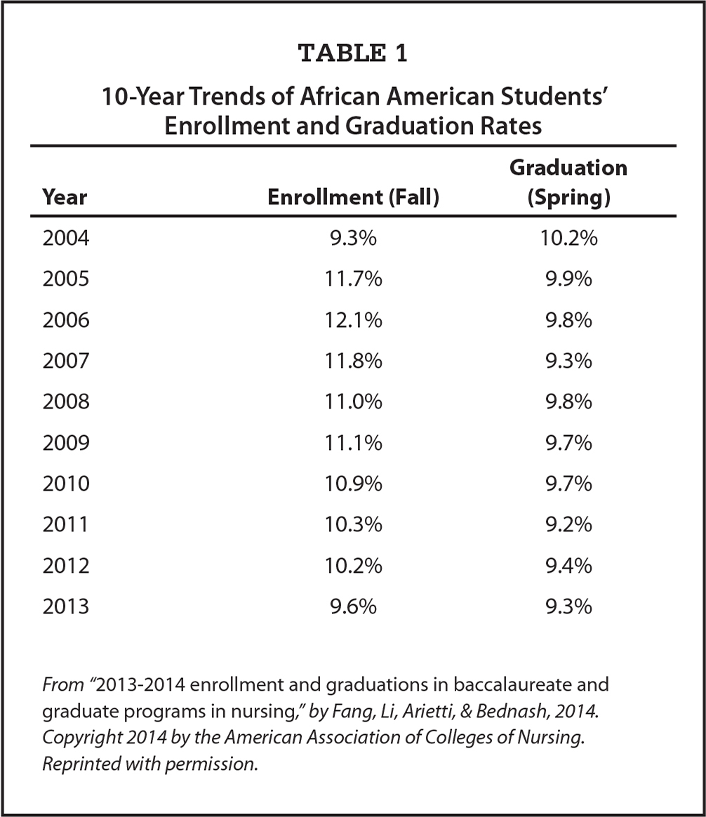 10-Year Trends of African American Students' Enrollment and Graduation Rates