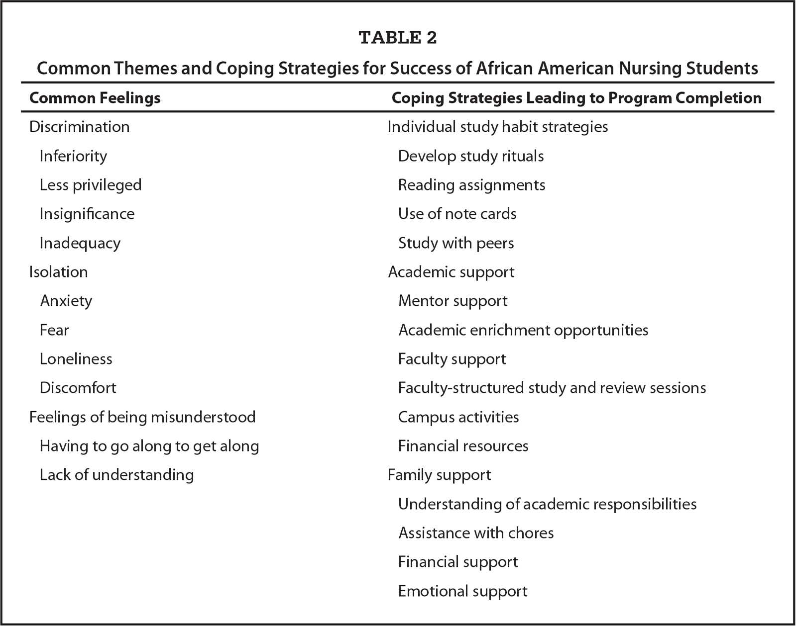 Common Themes and Coping Strategies for Success of African American Nursing Students