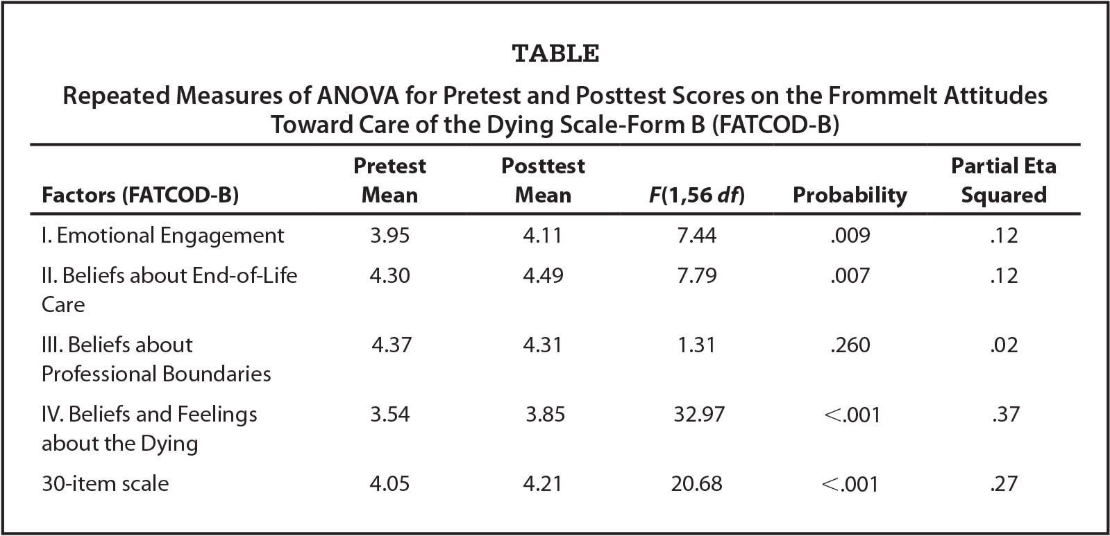Repeated Measures of ANOVA for Pretest and Posttest Scores on the Frommelt Attitudes Toward Care of the Dying Scale-Form B (FATCOD-B)