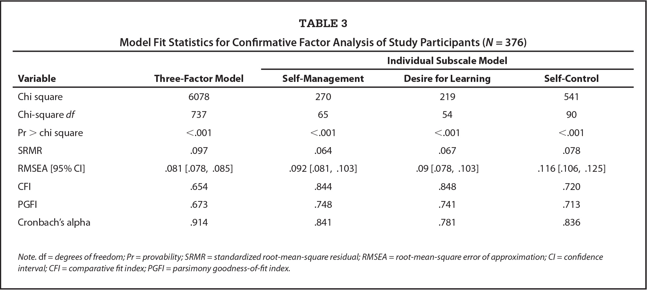Model Fit Statistics for Confirmative Factor Analysis of Study Participants (N = 376)