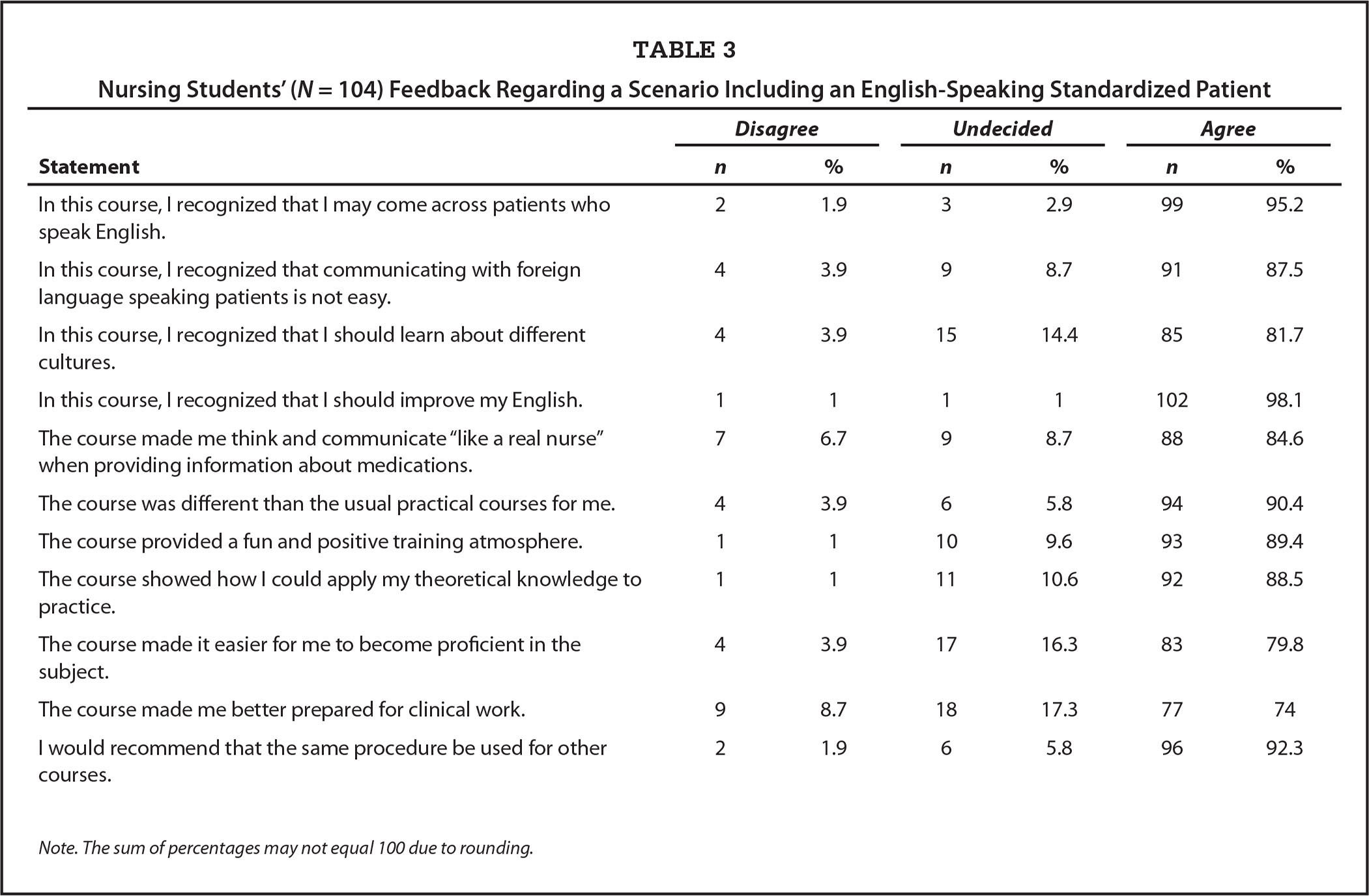 Nursing Students' (N = 104) Feedback Regarding a Scenario Including an English-Speaking Standardized Patient