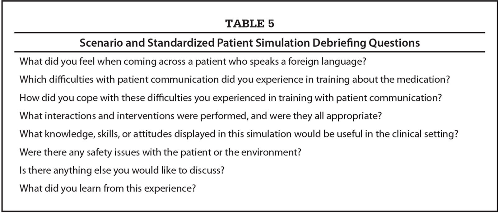 Scenario and Standardized Patient Simulation Debriefing Questions