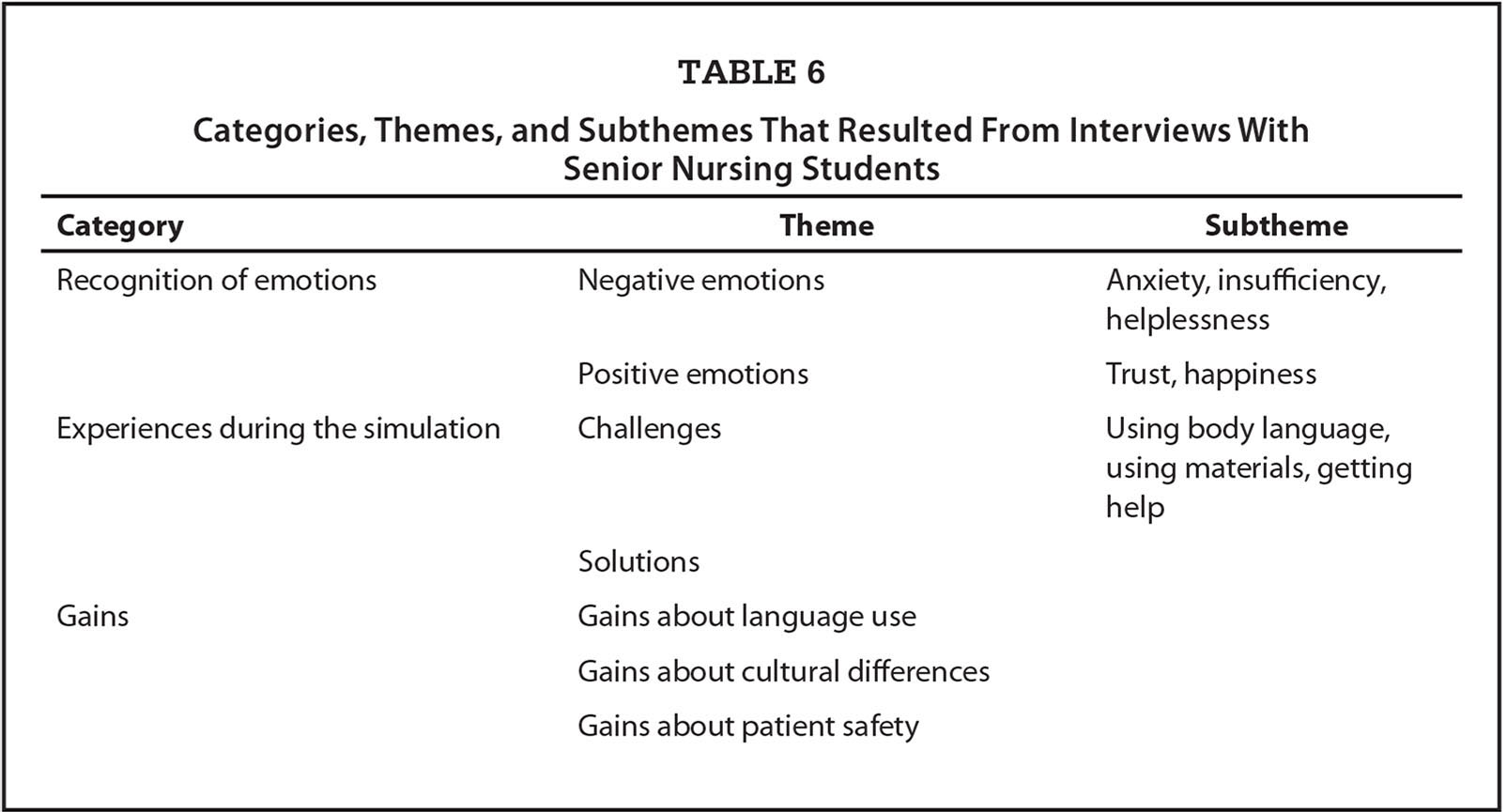 Categories, Themes, and Subthemes That Resulted From Interviews With Senior Nursing Students
