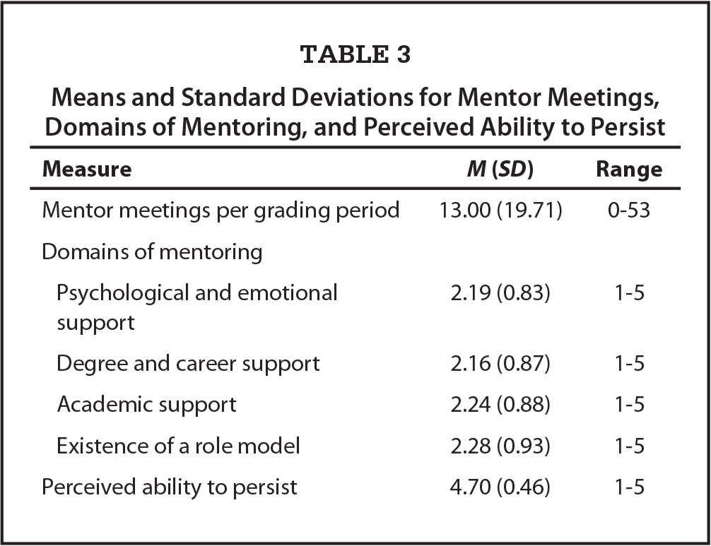 Means and Standard Deviations for Mentor Meetings, Domains of Mentoring, and Perceived Ability to Persist