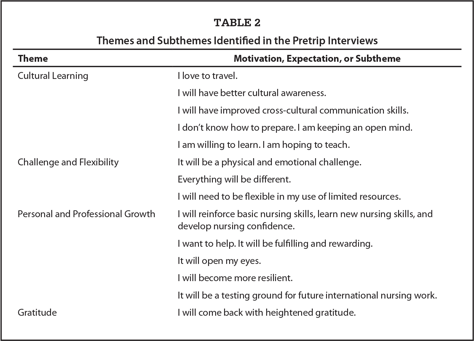 Themes and Subthemes Identified in the Pretrip Interviews